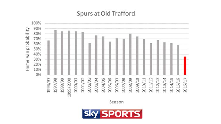 Premier League predictor: The rise of Spurs - and steep decline of