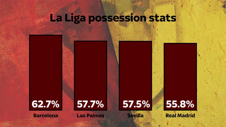 Sevilla's possession stats in La Liga hint at their similar style of play
