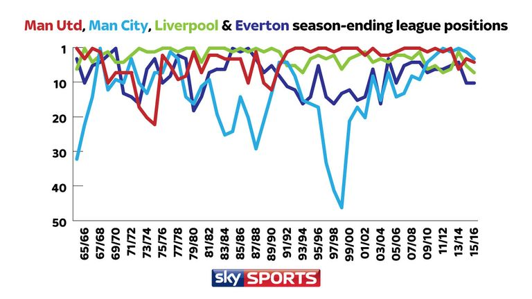 Are liverpool and everton bigger than man utd and man city for Football league positions
