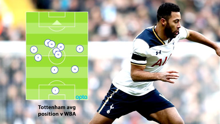Mousa Dembele (19) and Victor Wanyama (12) provided security for Tottenham's attackers