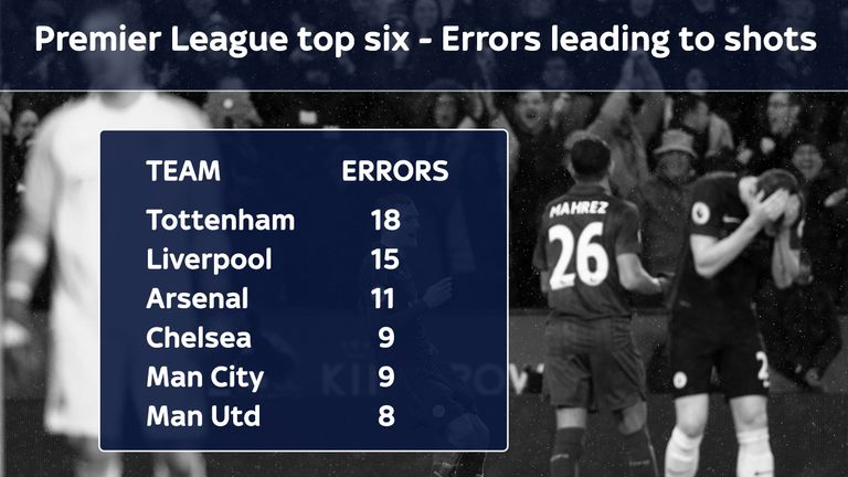 Contrary to popular belief, City are not necessarily making more defensive errors