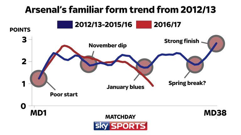 Arsenal's Premier League challenge derailed after familiar dip in ...