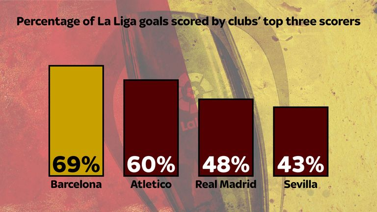 Barcelona have relied on their front three for 69 per cent of their goals in La Liga this season