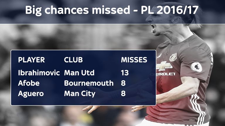 Ibrahimovic has missed more big chances than anyone in the Premier League