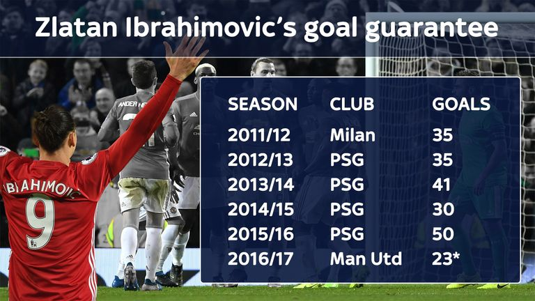 Ibrahimovic is set to pass the 30-goal mark for a sixth successive season