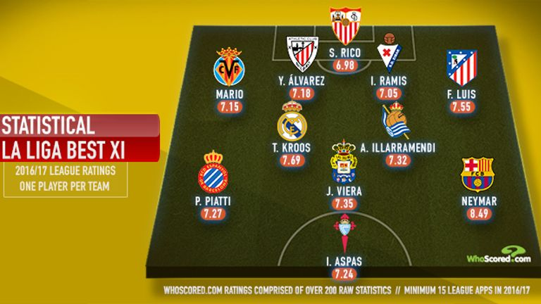 This is the statistical view but who would make your La Liga best XI?