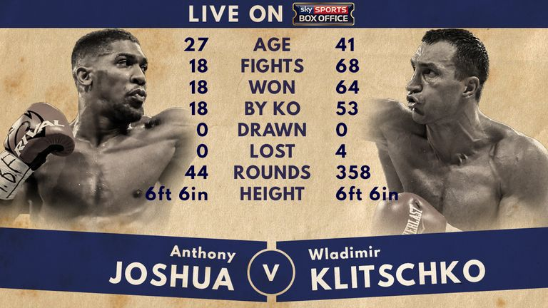 Tale of the Tape - Anthony Joshua v Wladimir Klitschko