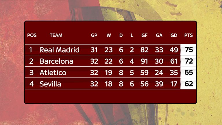 Real Madrid have the advantage at the top of La Liga