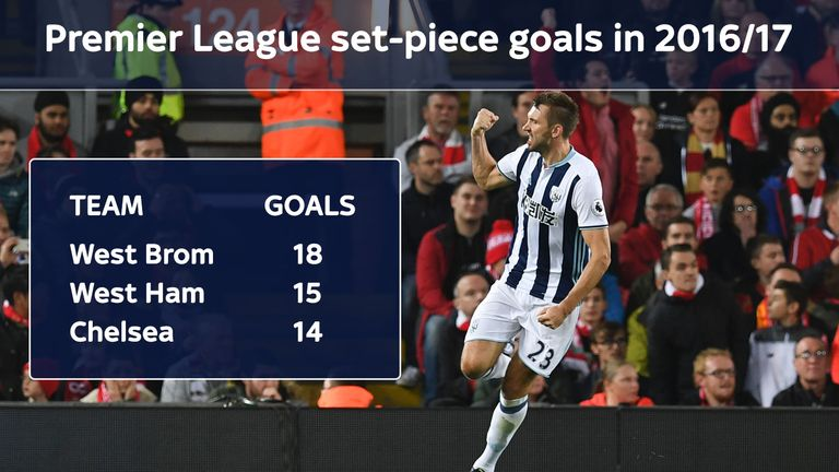West Brom have scored more goals from set-pieces than any other team