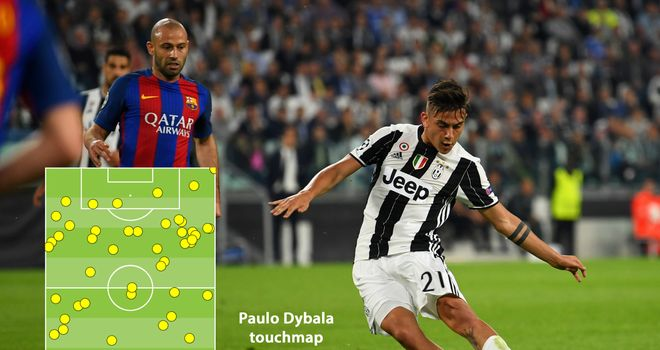 Dybala nets 2 as Juve beats Barcelona 3-0 in Champs League