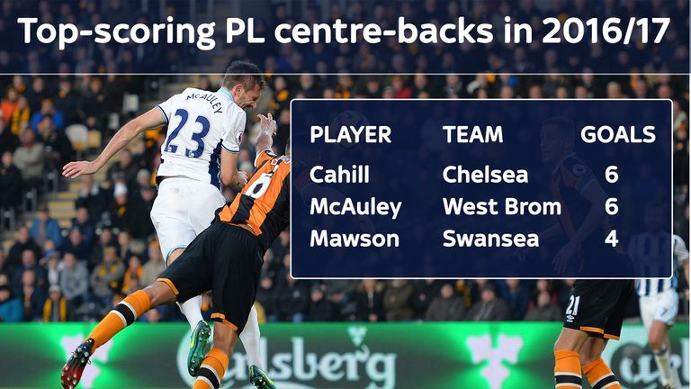 No centre-backs come close to McAuley and Cahill in front of goal this season