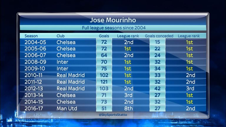 Jose Mourinho has historically had teams that score lots of goals.