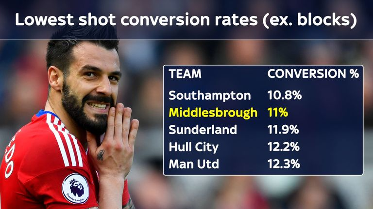 Middlesbrough have one of the worst shot conversion rates in the Premier League