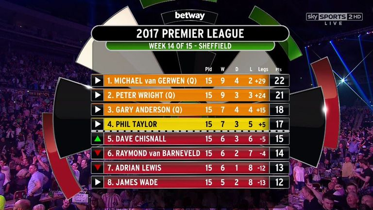 premier darts league table