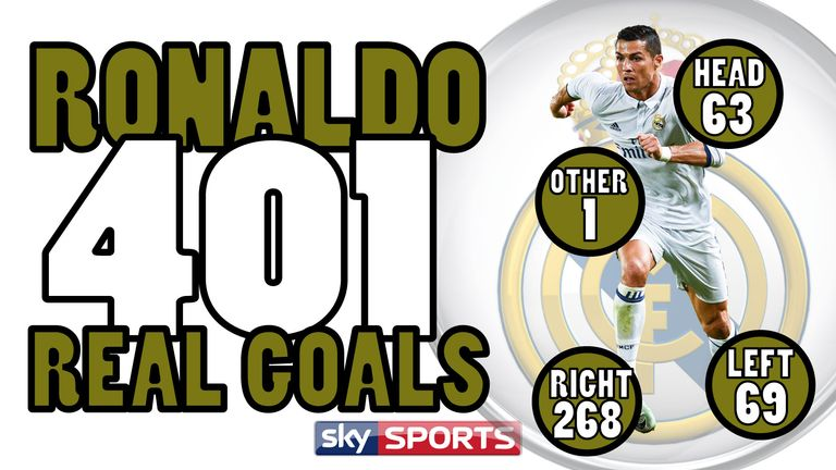 Ronaldo's 367th sets goal mark in Europe