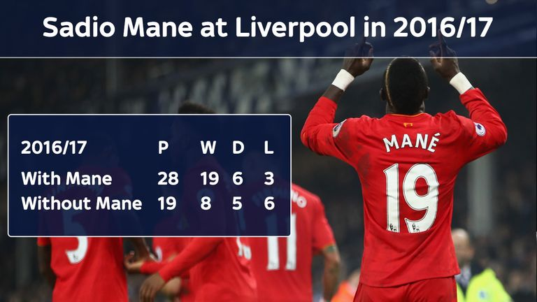 Liverpool have a far superior record with Sadio Mane in the starting line-up