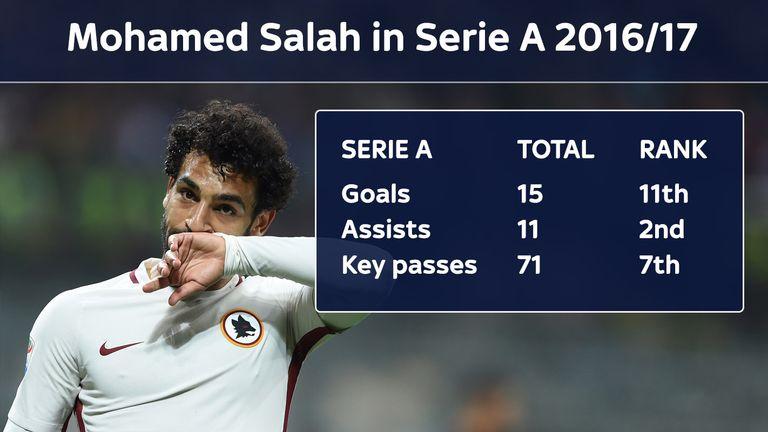 Salah enjoyed a sensational season for Roma in Serie A in 2016/17