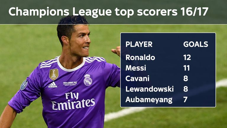Ronaldo topped the Champions League scoring charts for a fifth year in a row