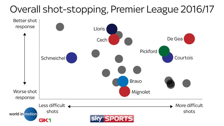 skysports-graphic-feature-data-keeper_39