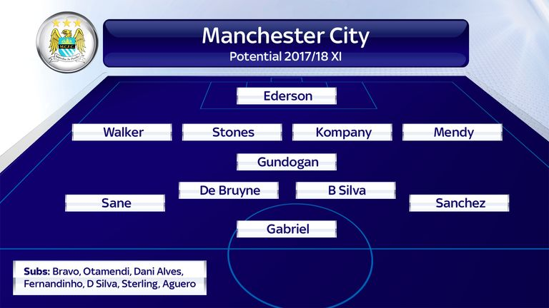 Is this Manchester City's team for 2017/18?