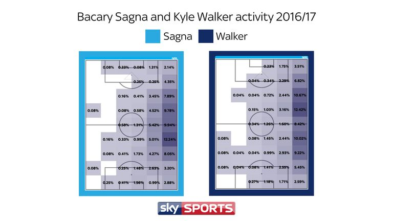 Kyle Walker covered far more attacking ground on average than Bacary Sagna