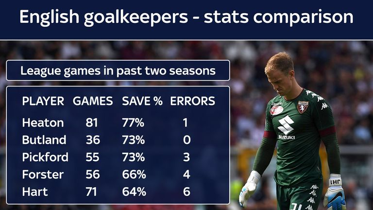 How do Hart's stats compare with England's other goalkeeper options ?
