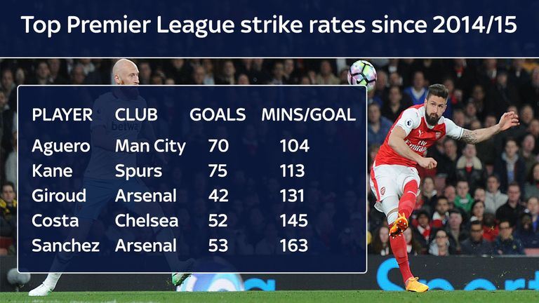 Olivier Giroud's strike rate over the past three seasons is among the best