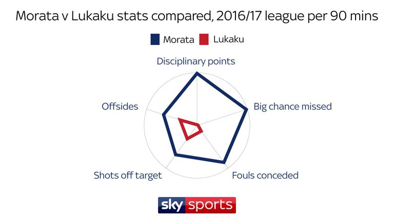 Morata missed more big chances and was caught offside more than Lukaku per 90 mins last season, in addition to conceding more fouls and receiving more yellow cards