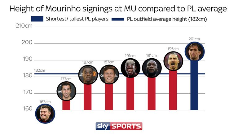 From the shortest, Ryan Fraser, to the tallest, Peter Crouch, here's where Mourinho's signings rank compared to the Premier League's average height