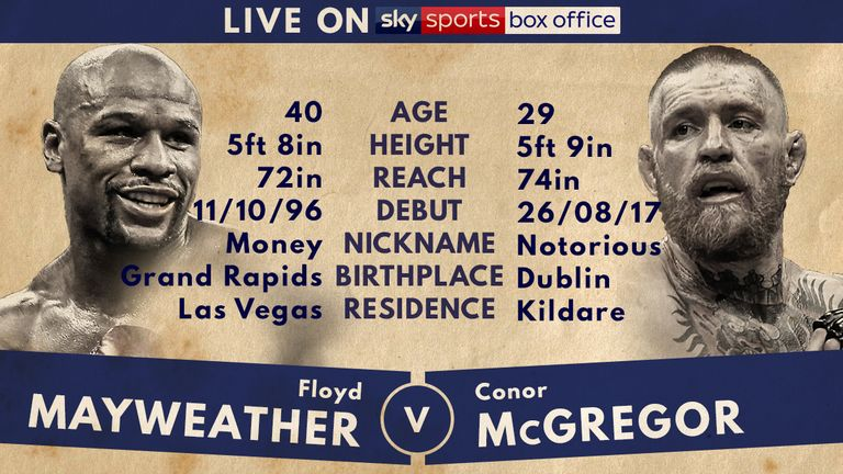 Tale of the Tape: Mayweather vs McGregor