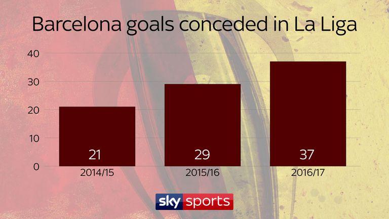 Barcelona began to concede more and more goals in La Liga under Luis Enrique