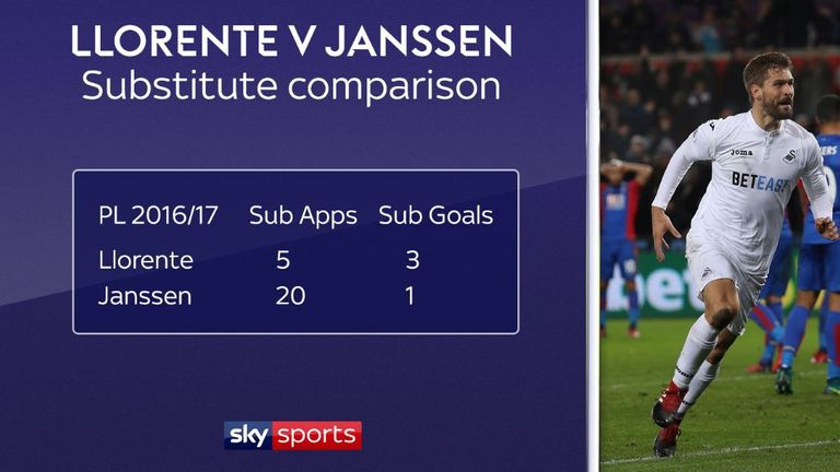 Llorente was much more effective off the bench than Vincent Janssen last season
