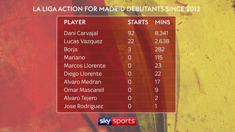 La Liga action for Real Madrid debutants since 2012