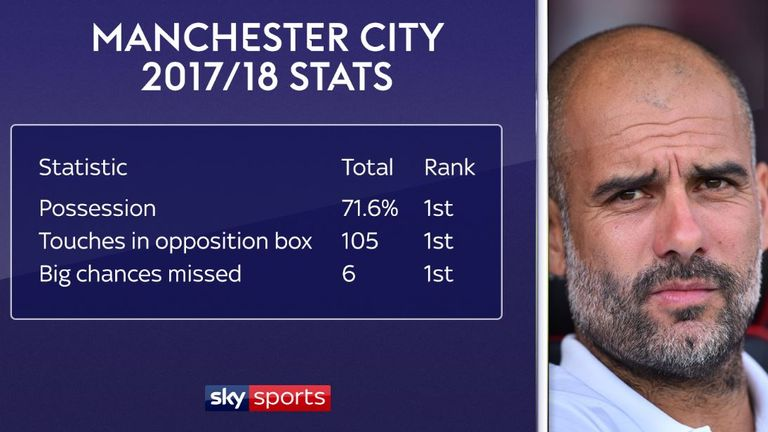 In the 2017-18 season, City had the most possession and touches in the opponent's box out of any team, but also missed the most chances.