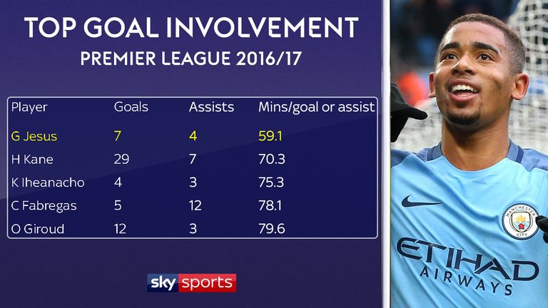 Jesus had the best goal involvement rate in the Premier League last season
