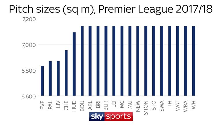 Everton, Crystal Palace, Liverpool, Chelsea and Huddersfield all have pitches below the standard size this season