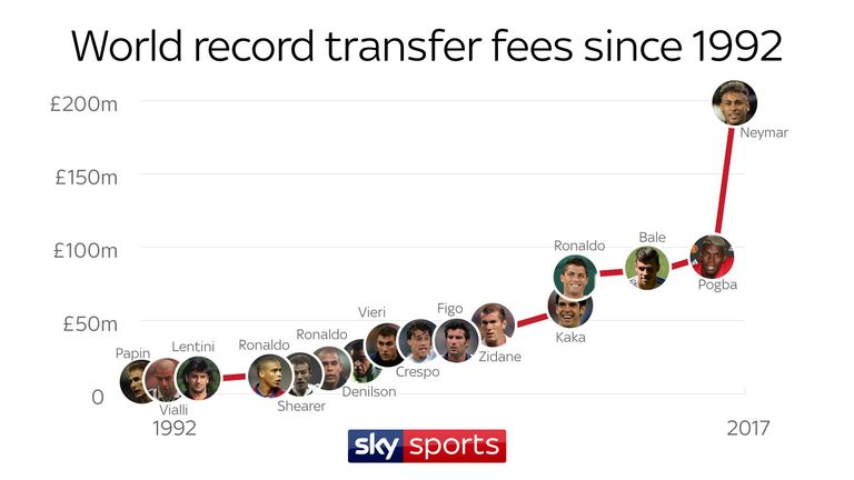 Neymar transfer world record fee graphic