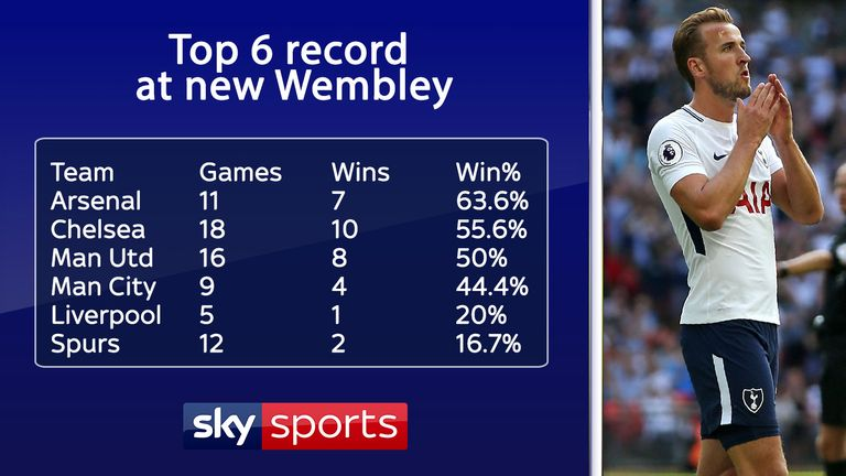 Tottenham have the worst new Wembley record of the Premier League top six