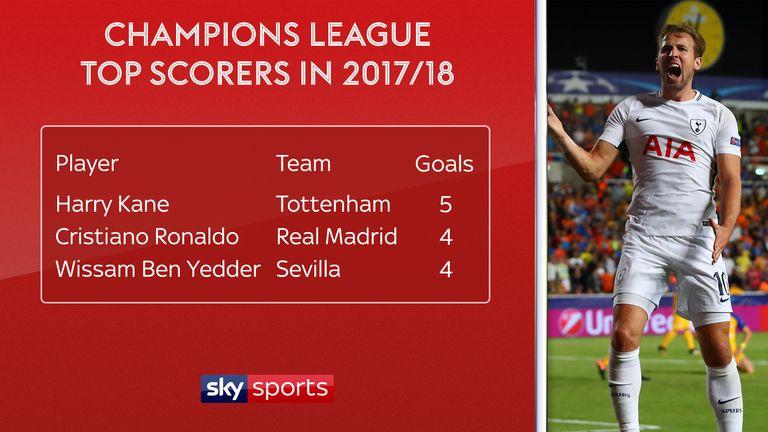 Calendar Year Top Scorers : Harry kane champions league top scorer and now a world