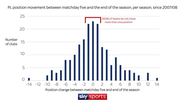 More than a third of Premier League teams have not moved more than one place between matchday five and the end of the season since 2007/08