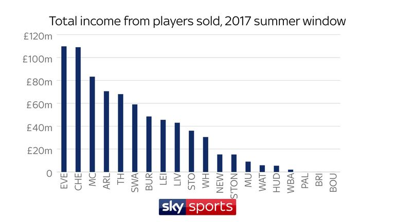 Premier league transfers how much did your club spend football the toffees also offloaded gerard deulofeu to barcelona for 105m tom cleverley to watford for 8m and gareth barry switched to west brom for 1m ccuart Image collections