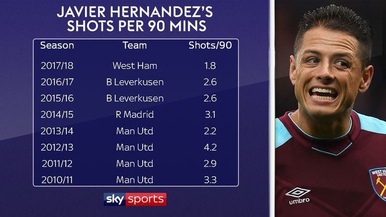 Hernandez is averaging just 1.8 shots per 90 minutes this season