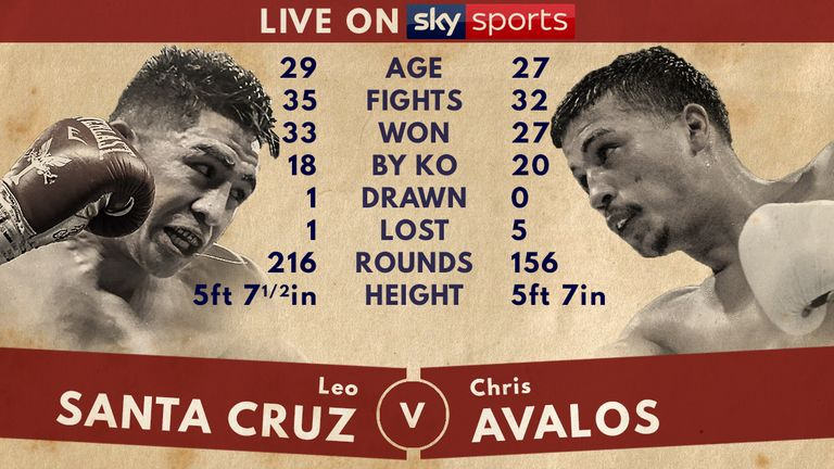 Tale of the Tape - Leo Santa Cruz v Chris Avalos
