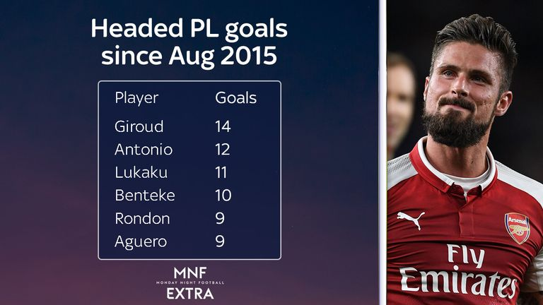 Arsenal's Olivier Giroud tops the list when it comes to headed goals