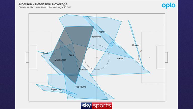 Opta data shows the defensive coverage of Kante against Manchester United