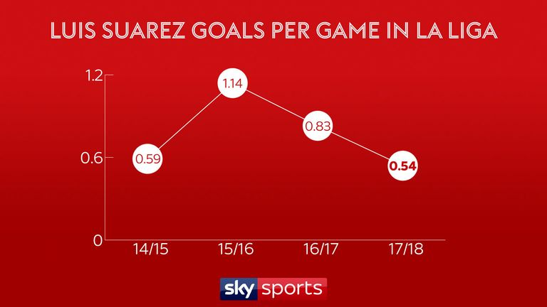 Luis Suarez is scoring fewer goals than usual