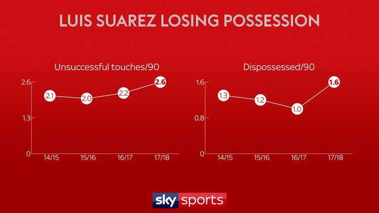 Luis Suarez is losing possession more frequently than in previous seasons