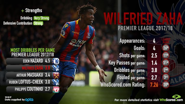 Chelsea interested in Crystal Palace star Wilfried Zaha