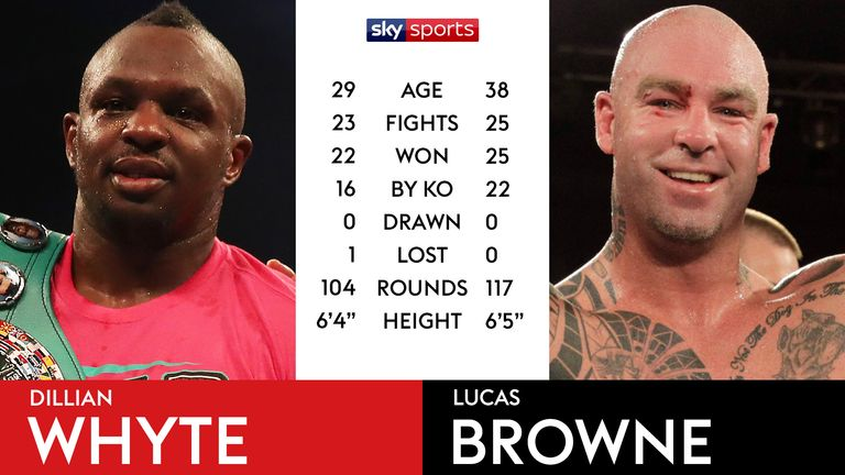 Tale of the Tape: Dillian Whyte v Lucas Browne