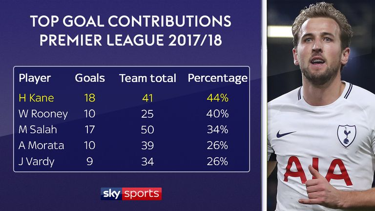 Harry Kane has scored 44 per cent of Tottenham's league goals